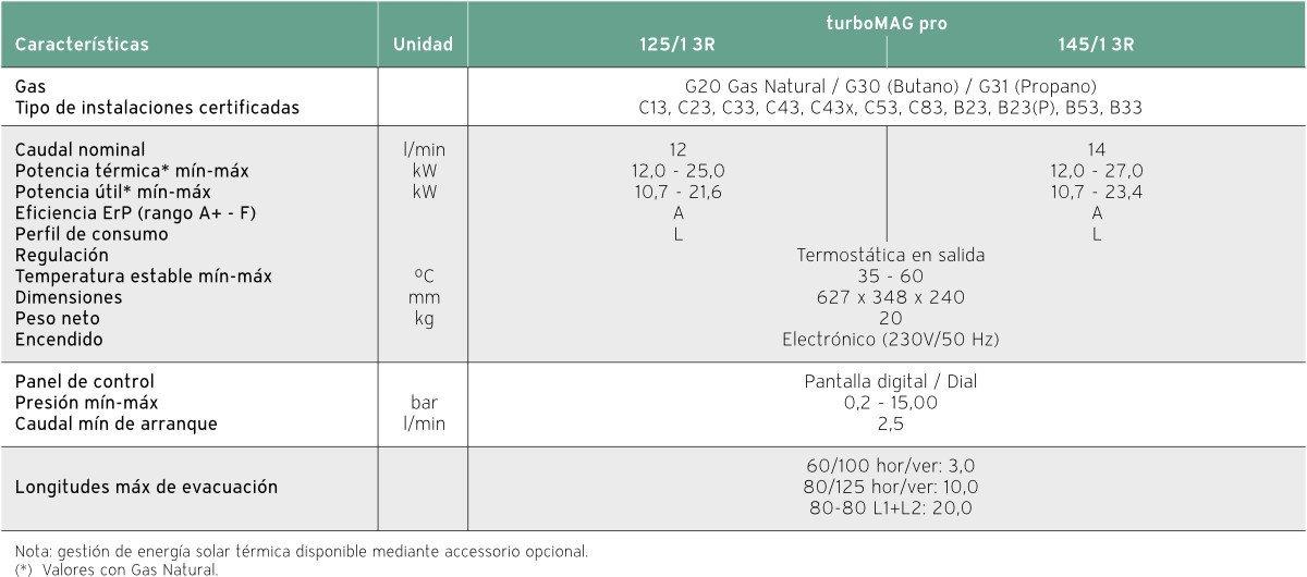 Calentadores para el hogar - Turbomag Pro - Vaillant - Ficha técnica- Electro-Gama - Electrodomésticos con garantía de calidad - Castelldefels - Barcelona